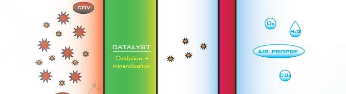 La photocatalyse: technologie de réduction microbiologique